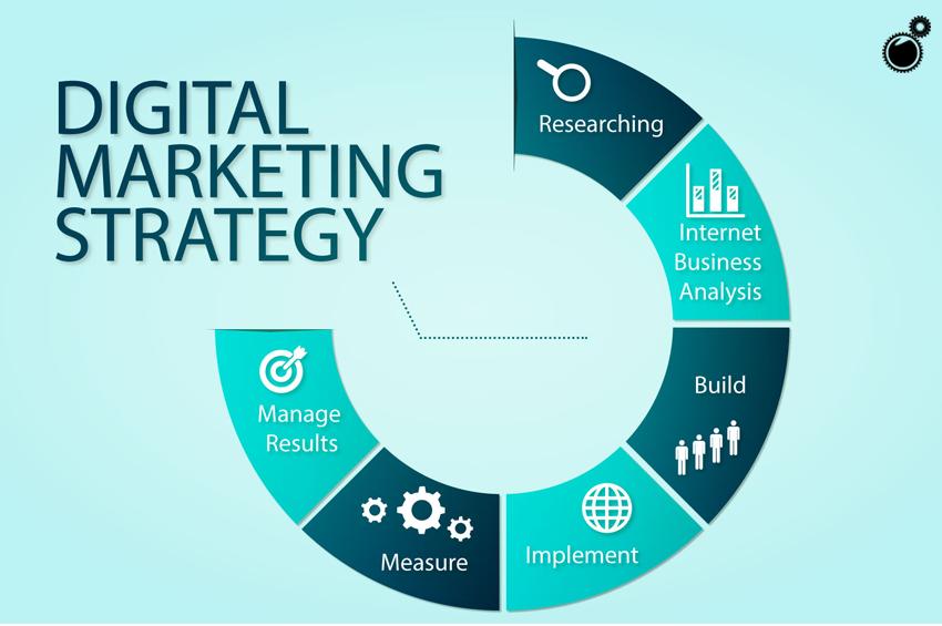 E-Commerce Brand Marketing